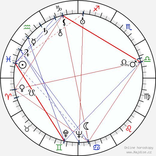 Zdeněk Hora wikipedie wiki 2017, 2018 horoskop