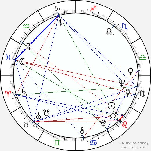 Zdeněk Hradilák wikipedie wiki 2020, 2021 horoskop