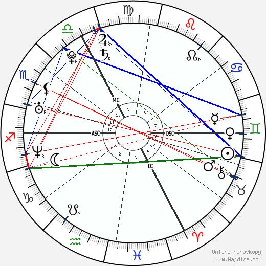 Zdeněk Hřib wikipedie wiki 2020, 2021 horoskop