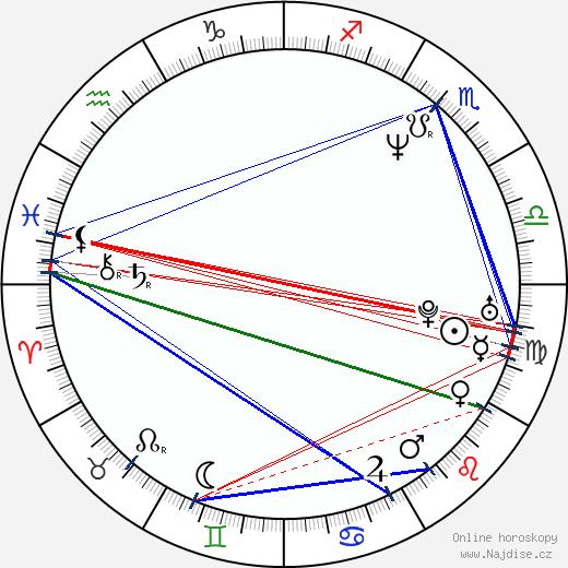 Zdeněk Izer wikipedie wiki 2018, 2019 horoskop