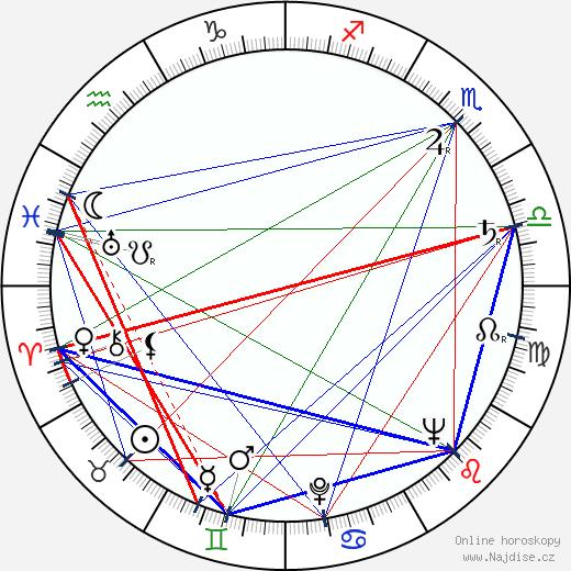 Zdeněk Jelínek wikipedie wiki 2019, 2020 horoskop