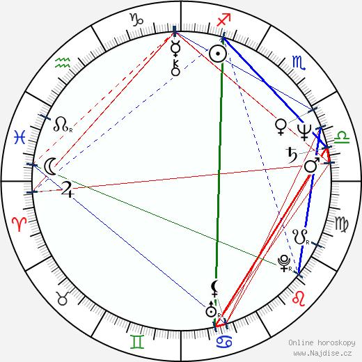 Zdeněk Junák wikipedie wiki 2020, 2021 horoskop