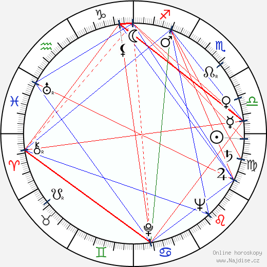 Zdeněk Kampf wikipedie wiki 2020, 2021 horoskop