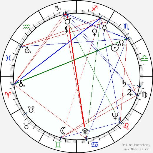 Zdeněk Kryzánek wikipedie wiki 2020, 2021 horoskop