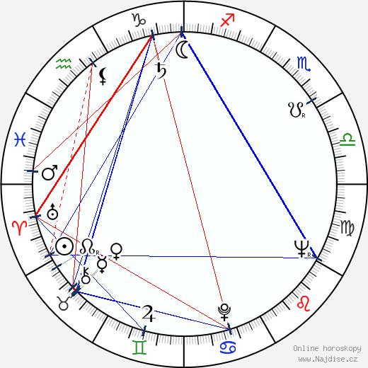 Zdeněk Kubeček wikipedie wiki 2020, 2021 horoskop