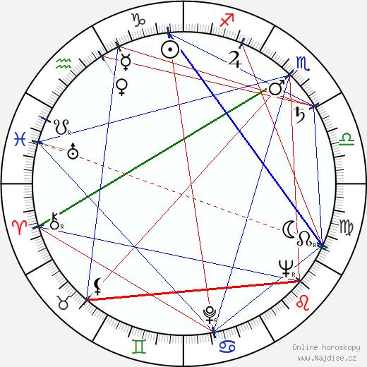 Zdeněk Kutil wikipedie wiki 2020, 2021 horoskop