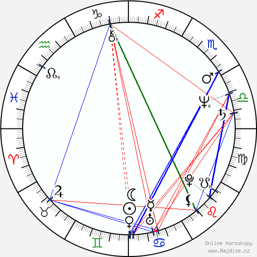 Zdeňek Mach wikipedie wiki 2019, 2020 horoskop
