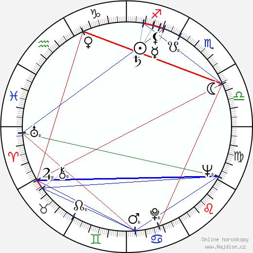 Zdeněk Mahler wikipedie wiki 2020, 2021 horoskop