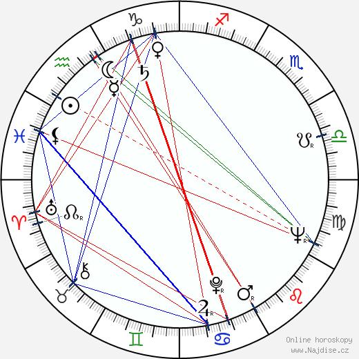 Zdeněk Marat wikipedie wiki 2019, 2020 horoskop