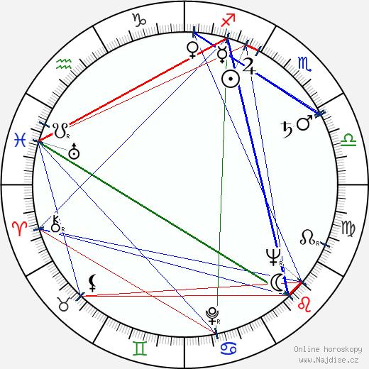 Zdeněk Martínek wikipedie wiki 2020, 2021 horoskop