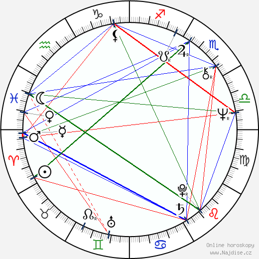 Zdeněk Maryška wikipedie wiki 2019, 2020 horoskop