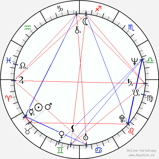 Zdenek Merta wikipedie wiki 2020, 2021 horoskop