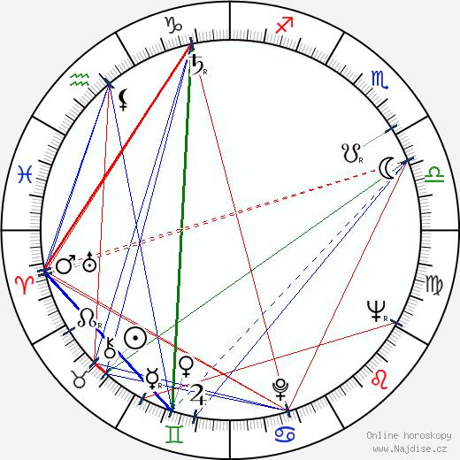 Zdeněk Miczko wikipedie wiki 2018, 2019 horoskop
