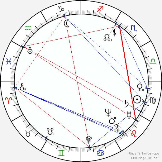 Zdeněk Mošnička wikipedie wiki 2018, 2019 horoskop