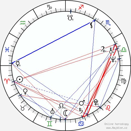 Zdeněk Mucha wikipedie wiki 2020, 2021 horoskop
