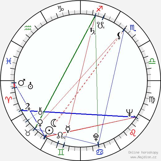 Zdeněk Najman wikipedie wiki 2020, 2021 horoskop