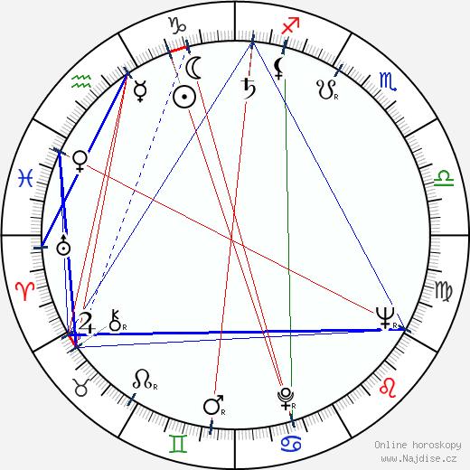 Zdeněk Ornest wikipedie wiki 2019, 2020 horoskop