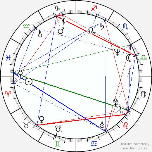 Zdeněk Palusga wikipedie wiki 2019, 2020 horoskop