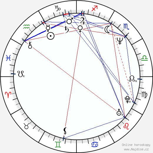 Zdeněk Pecháček wikipedie wiki 2020, 2021 horoskop