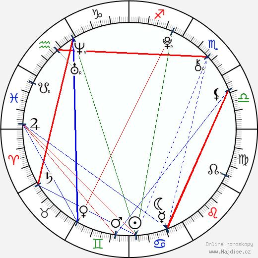 Zdeněk Piškula wikipedie wiki 2020, 2021 horoskop