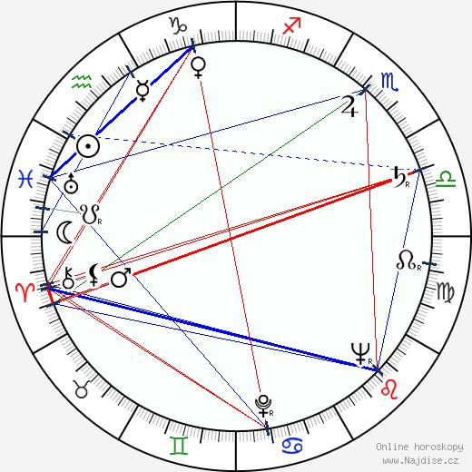 Zdeněk Podskalský st. wikipedie wiki 2017, 2018 horoskop