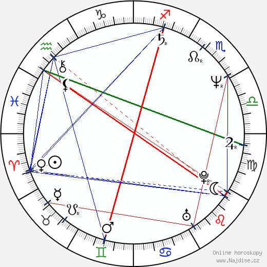 Zdeněk Pohlreich wikipedie wiki 2019, 2020 horoskop