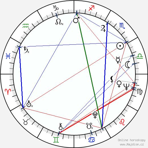 Zdeněk Pololáník wikipedie wiki 2020, 2021 horoskop