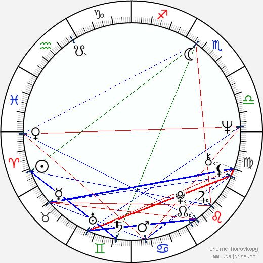 Zdeněk Rytíř wikipedie wiki 2020, 2021 horoskop