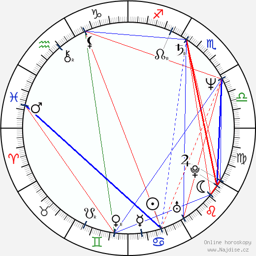 Zdeněk Sedláček wikipedie wiki 2019, 2020 horoskop