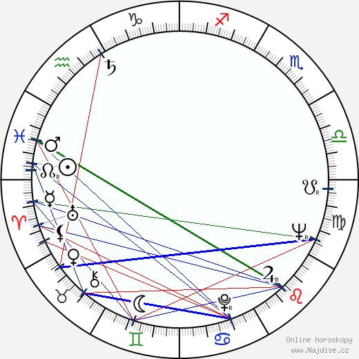 Zdenek Sirový wikipedie wiki 2020, 2021 horoskop