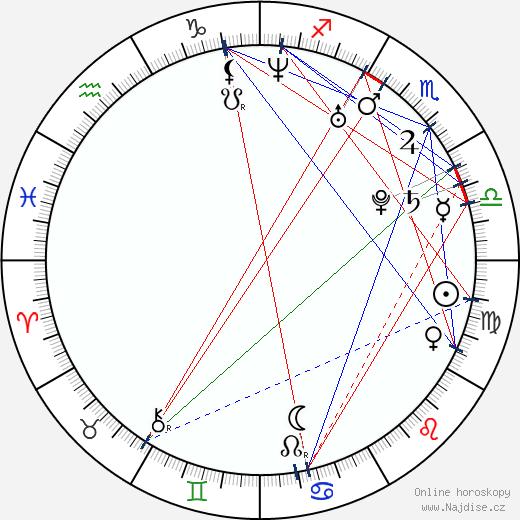 Zdeněk Skokan wikipedie wiki 2018, 2019 horoskop