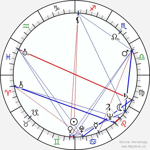Zdeněk Stehlík wikipedie wiki 2019, 2020 horoskop