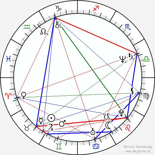 Zdeněk Troška wikipedie wiki 2019, 2020 horoskop