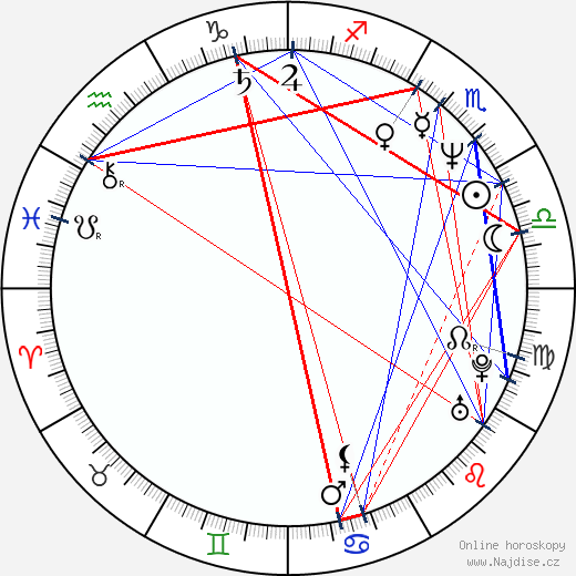 Zdeněk Tůma wikipedie wiki 2018, 2019 horoskop