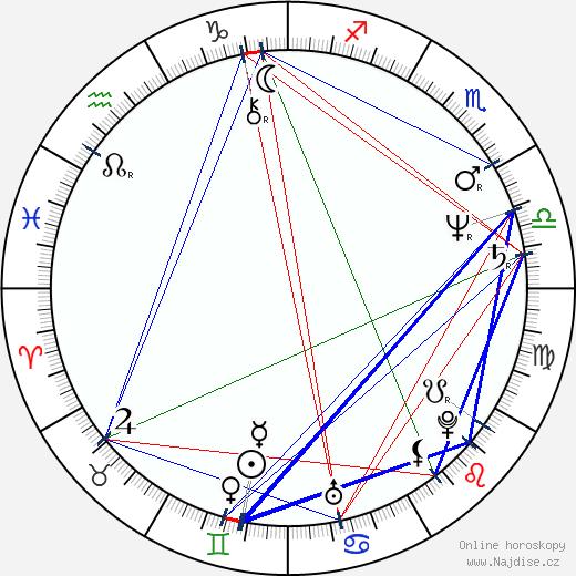 Zdeněk Žák wikipedie wiki 2019, 2020 horoskop