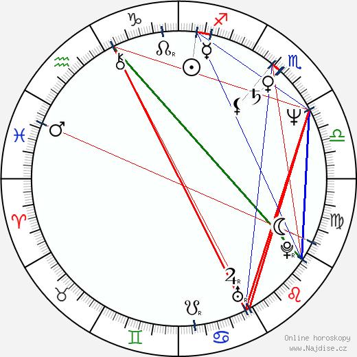 Zdeněk Zelenka wikipedie wiki 2020, 2021 horoskop