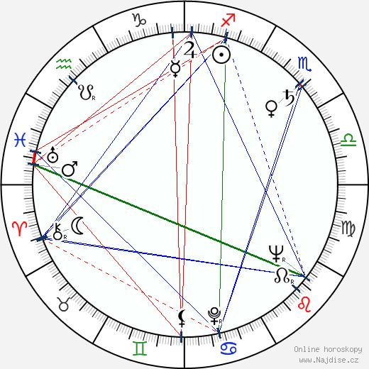 Zdeňka Balounová wikipedie wiki 2020, 2021 horoskop