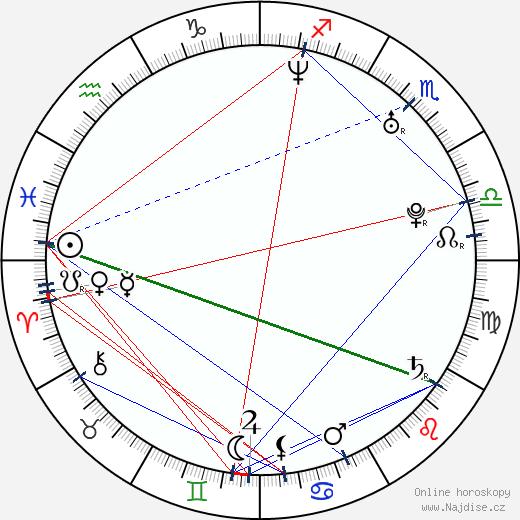 Zdenka Belas wikipedie wiki 2018, 2019 horoskop