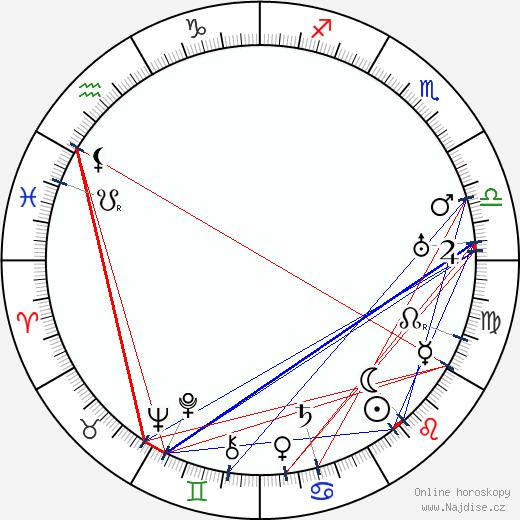 Zdeňka Gräfová wikipedie wiki 2019, 2020 horoskop