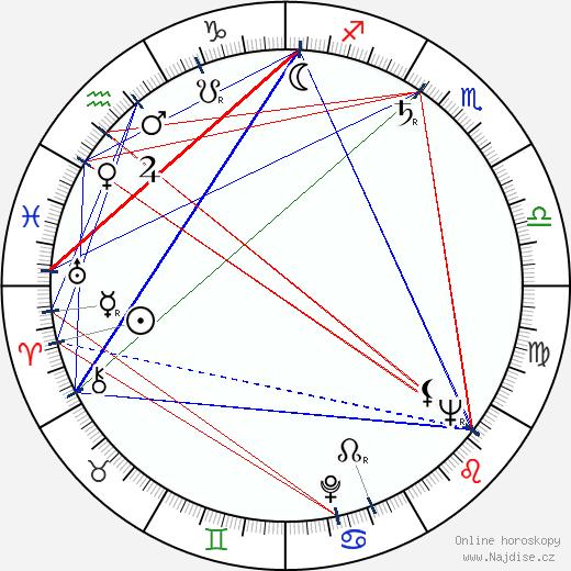 Zdenka Procházková wikipedie wiki 2020, 2021 horoskop