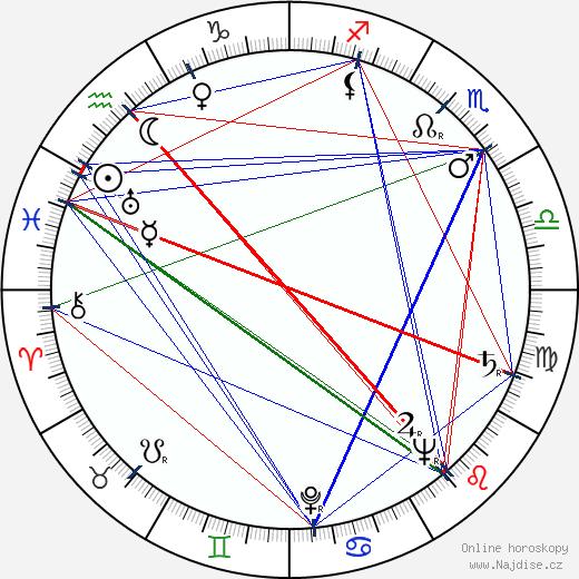 Zdenka Sulanová wikipedie wiki 2019, 2020 horoskop