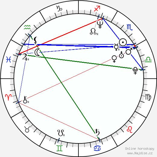 Zdeňka Žádníková-Volencová wikipedie wiki 2020, 2021 horoskop