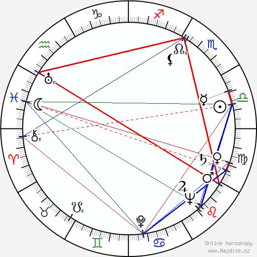 Zdzislaw Klucznik wikipedie wiki 2019, 2020 horoskop