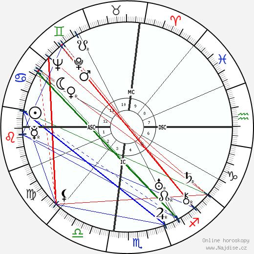 Zelda Fitzgerald wikipedie wiki 2020, 2021 horoskop