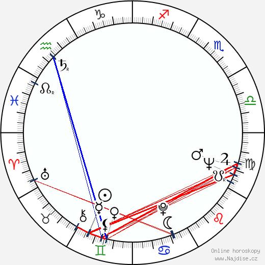Zelda Rubinstein wikipedie wiki 2019, 2020 horoskop