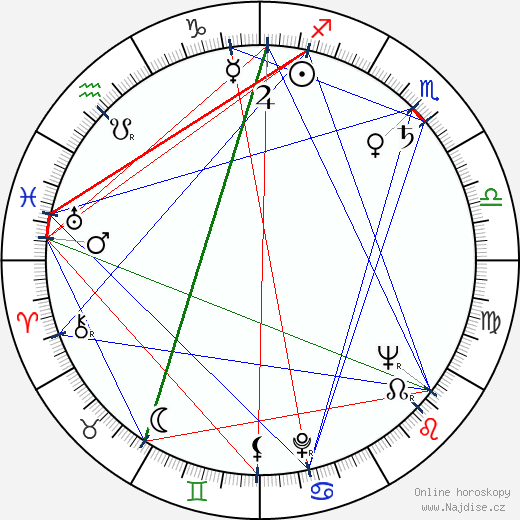 Zeni Pereira wikipedie wiki 2018, 2019 horoskop