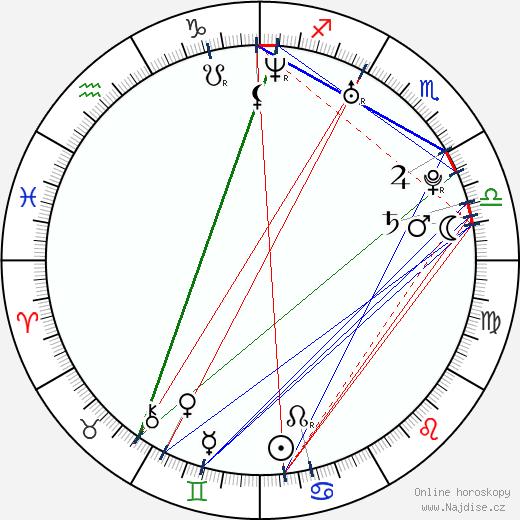 Zhang Mo wikipedie wiki 2019, 2020 horoskop