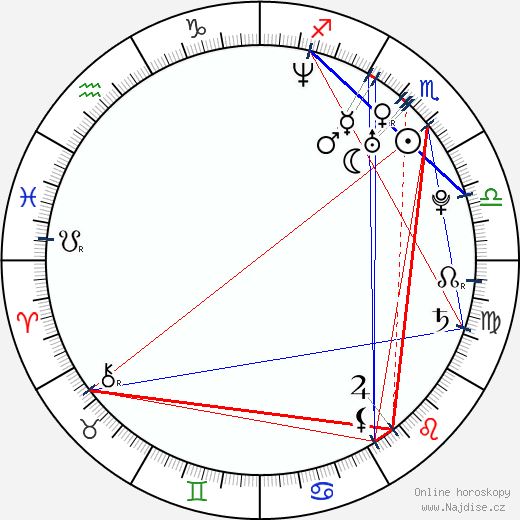 Zhenyu Qiao wikipedie wiki 2018, 2019 horoskop