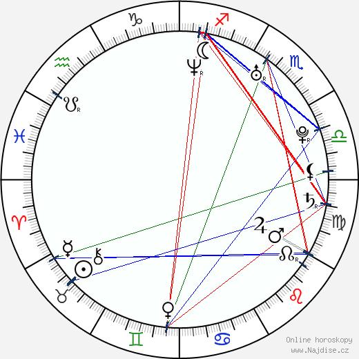 Zina Zaflow wikipedie wiki 2017, 2018 horoskop