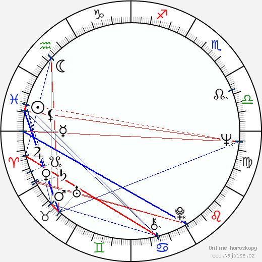 Zita Furková wikipedie wiki 2020, 2021 horoskop